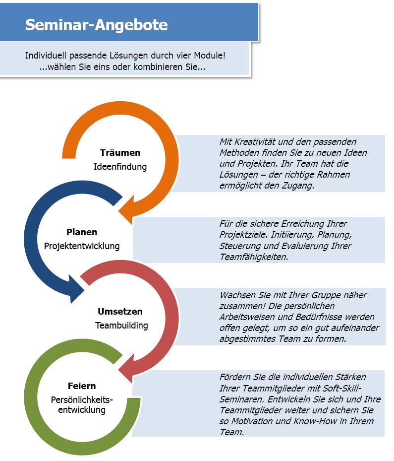 Seminar Angebote: Individuell passende Lösungen durch vier Module! Träumen (Ideenfindung), Planen (Projektentwicklung), Umsetzen (Teambuilding) und Feiern (Persönlichkeitsentwicklung)